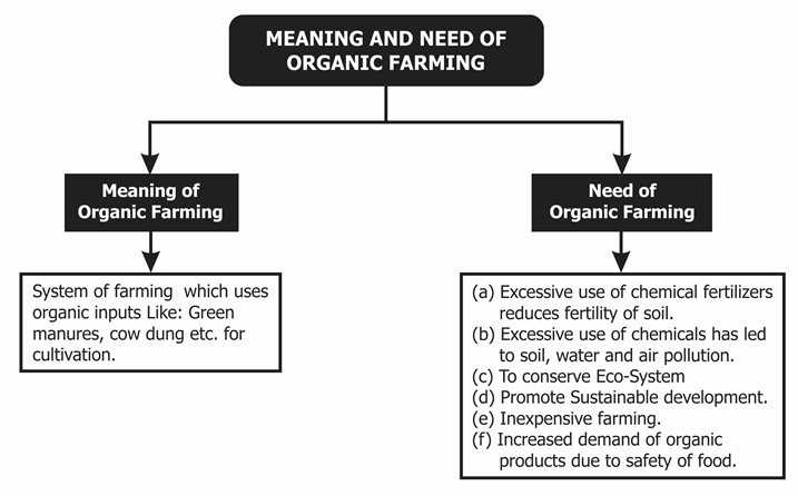 Organic Farming- Meaning and Benefits