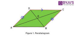 Mensuration Formula for Parallelogram