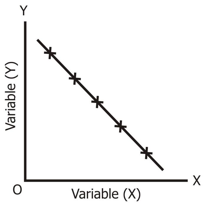 Perfect Negative Correlation