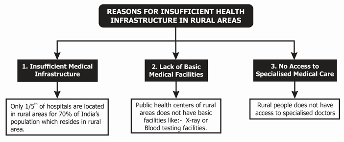 Reasons for Insufficient Health Infrastructure