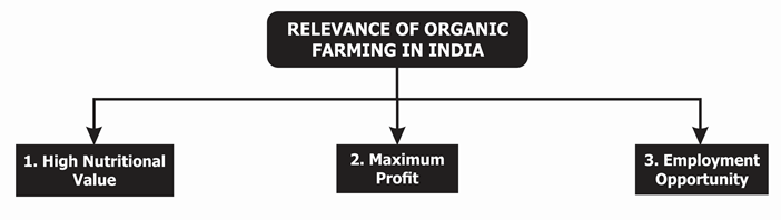 Relevance of Organic farming in India