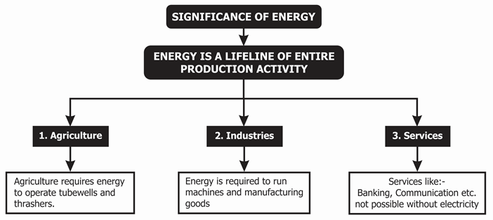 Significance of Energy