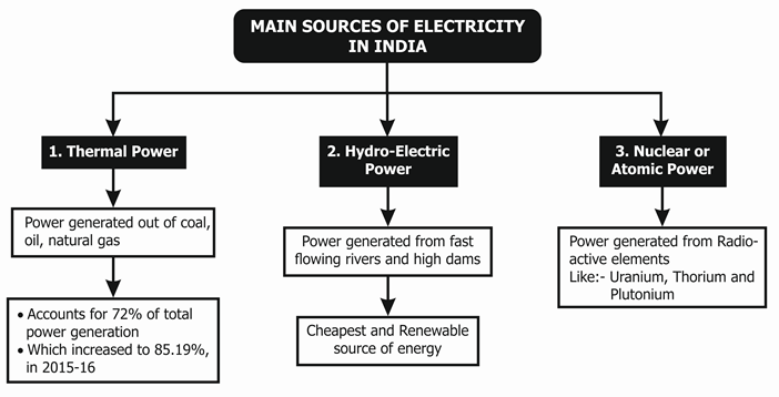 Sources of Electricity in India