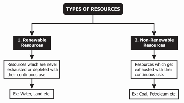 Types of Resources