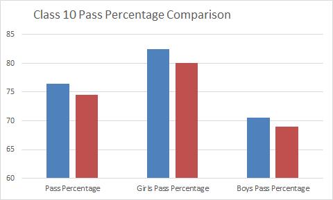 Uttarakhand Board Class 10 Pass Percentage Comparison
