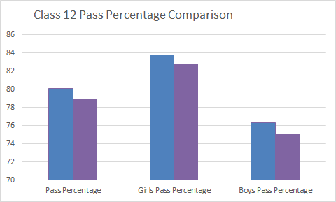 Uttarakhand Board Class 12 Pass Percentage Comparison