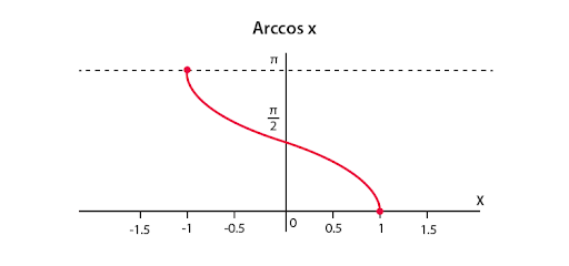 Arccos Function