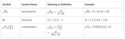Permutation and Combiantion Symbols