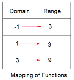 Mapping of Functions