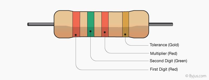 Resistor colour code of 2500 Ω resistor