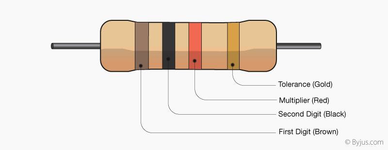 Resistor colour code of 1000 Ω resistor