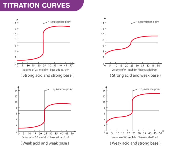 Titration Curve & Equivalence Point