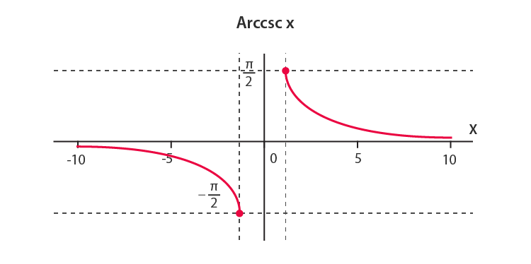 Arccsc-Inverse Cosec Function
