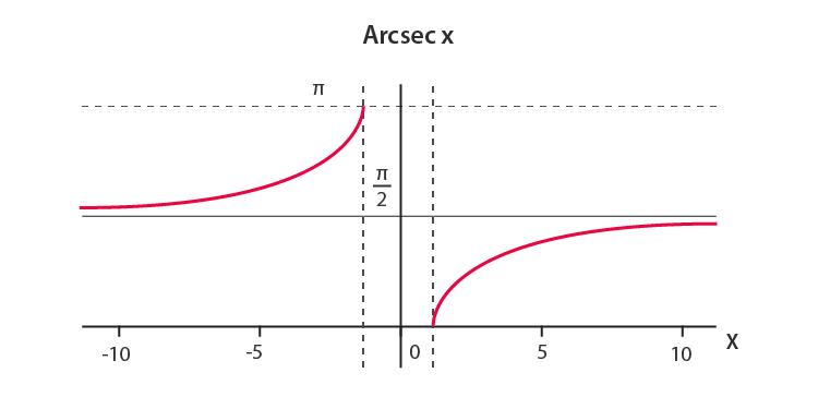 Arcsec-Inverse Secant Function