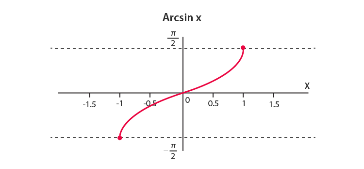Arcsine-Inverse sine Function