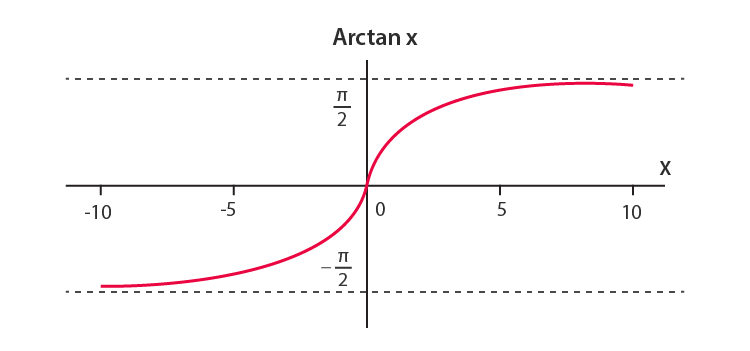 Inverse Trigonometric Functions- Properties, Formulas and Graphs