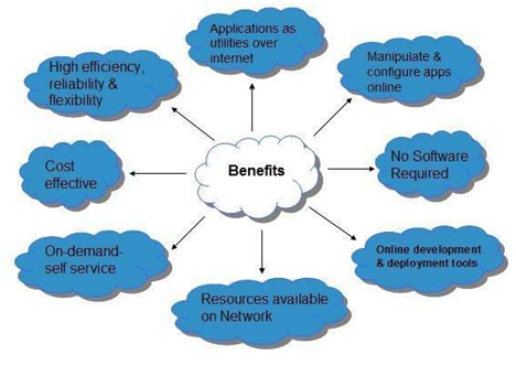 Benefits Of Cloud Computing in Bank Exams