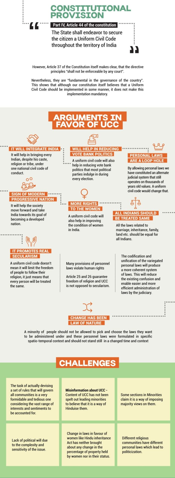 Uniform Civil Code Infographic