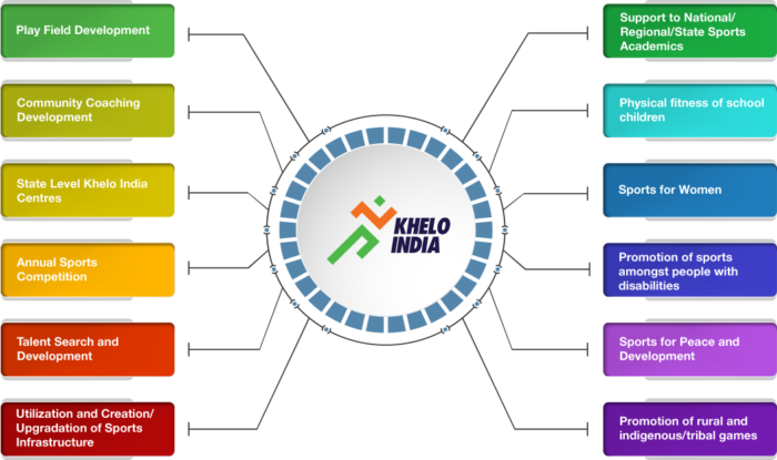 Khelo India Schemes