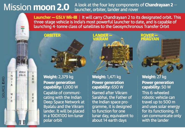 Mission Moon 2.0