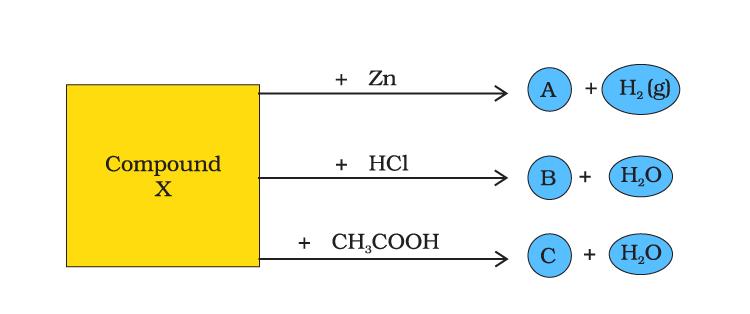 compound X