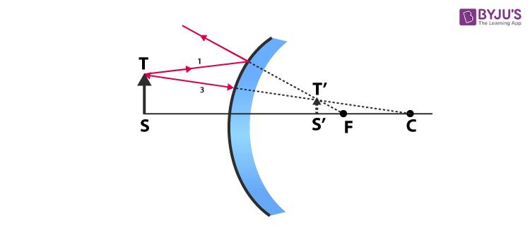 concave lens 2