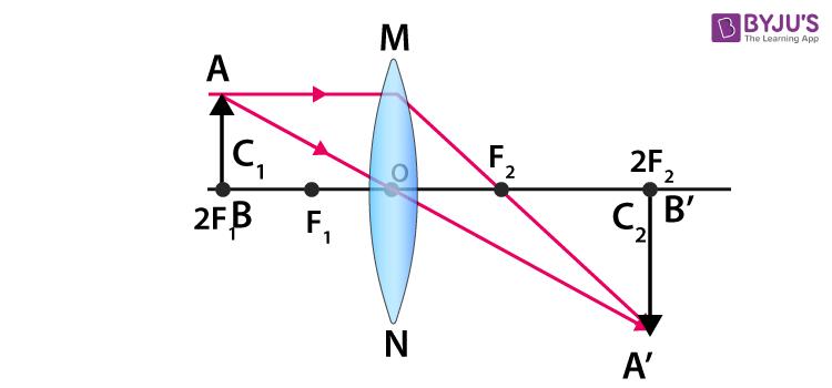 concave lens 3