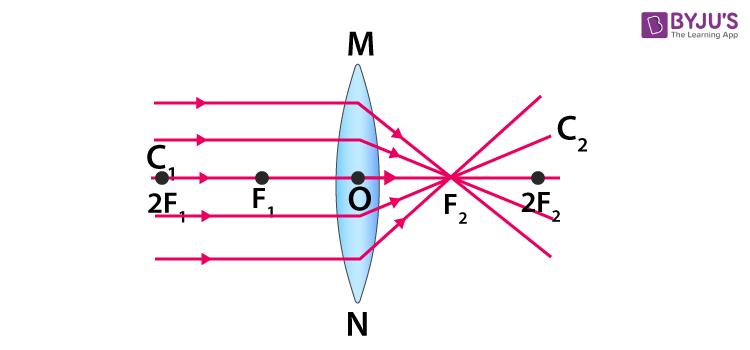 concave lens 4