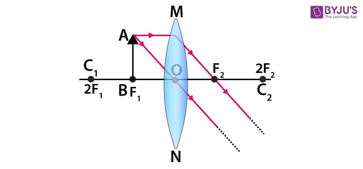 concave lens 5