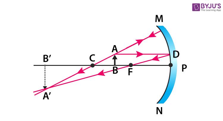 concave mirror 2