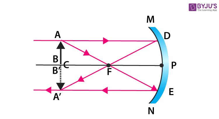 concave mirror 3