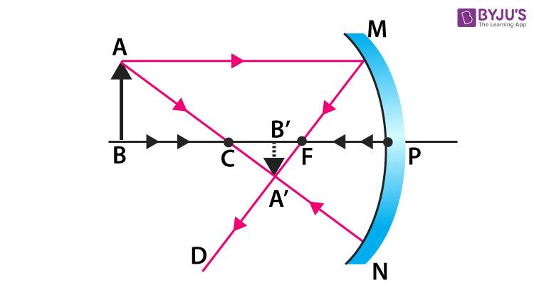 concave mirror 4