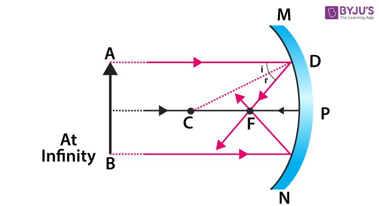 concave mirror 5