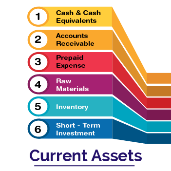 What are Current Assets?