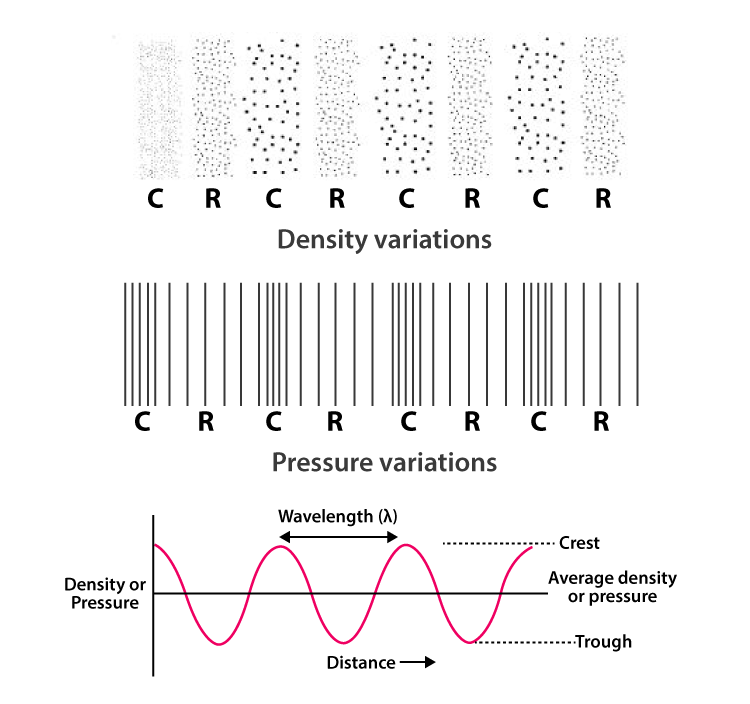 density and pressure variations