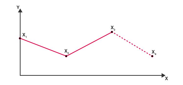 Extrapolation Graph