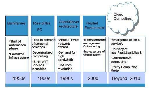 History of Cloud Computing - Bank Exams