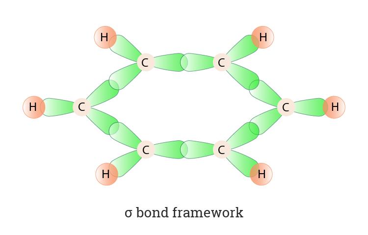 Hybridization Of Benzene