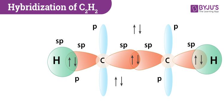 Hybridization Of C2H2