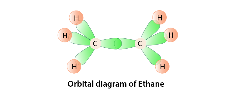 Hybridization of Ethane