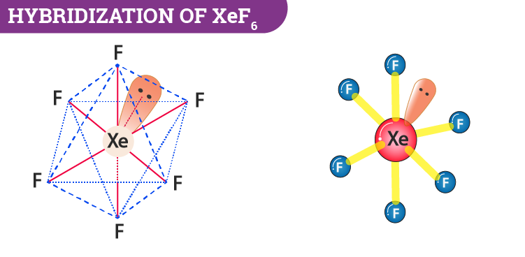 Hybridization Of XeF6