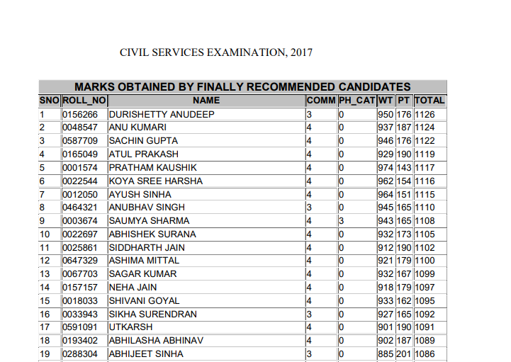 IAS Topper 2017 - See the list of UPSC Toppers 2017