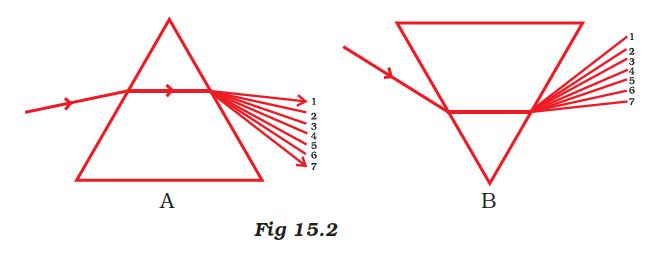 NCERT Exemplar Solutions Class 7 Science Chapter 15 Light-sol-2