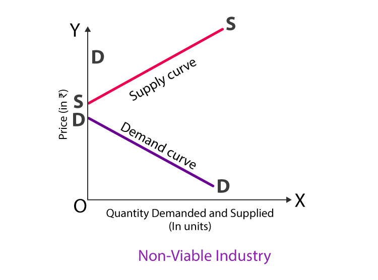 non viable industry