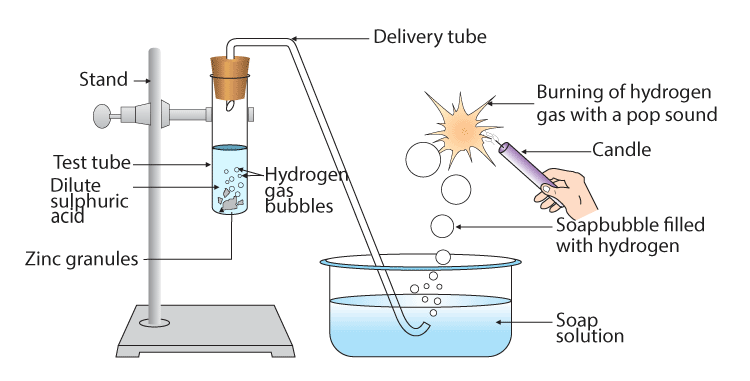preparation of hydrogen gas