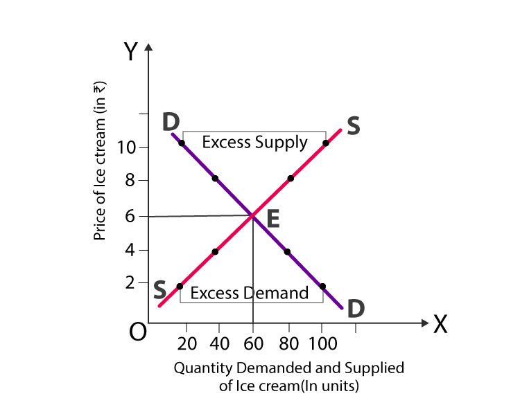 quantity demanded and supplied