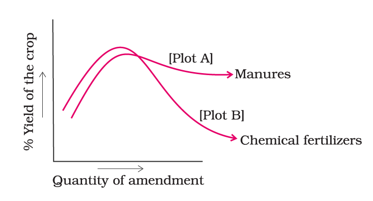 quantity of amendment and %yield of the crop