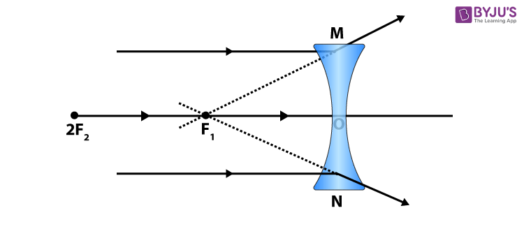 ray diagram 2