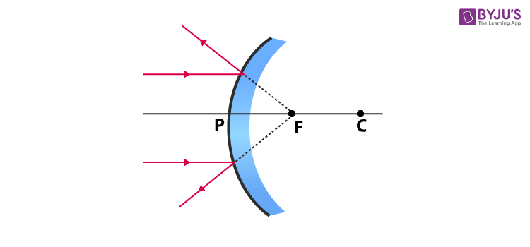 ray diagram 3
