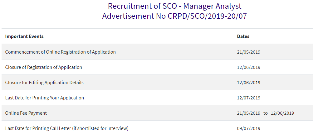 Recruitment of SBI SO Manager Analyst